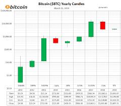 Bitcoin Yearly Chart