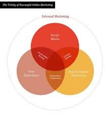 What Are The Various Parts Of The Venn Diagram The Trinity Of Successful Online Marketing Created This Venn Diagram