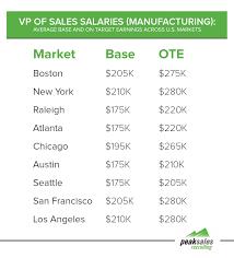 vp s salary breakdown by industry vp s salaries manufacturing sector 2016