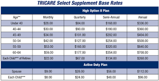 Compare Usba Tricare Select Supplemental Insurance Rates