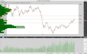 Oil Futures Chart Chart View Crude Oil Futures By Jeff Gilfillan