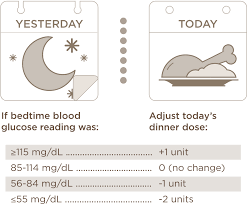 Insulin Dosage Information And Efficacy Studies Humalog