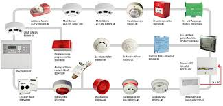 fire detection systems how does a fire alarm system work at Basic Fire Alarm System Diagram