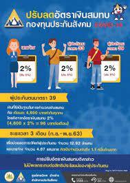 ประกันสังคม' ลดเงินสมทบ 2 % มาตรา 39 จ่ายเดือนละ 96 บาท นาน 3 เดือน