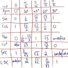 18 Trigchartofspecialangles Trig Chart Of Special Angles