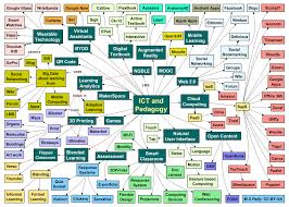 Us C Map Essentials Chart Mind Map Wikipedia
