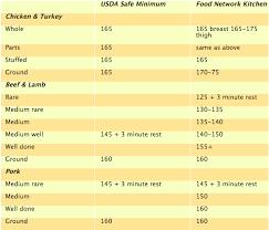 36 Rational Chicken Internal Temperature Chart