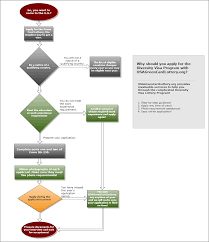 green card lottery entry steps green card lottery green card process flow chart