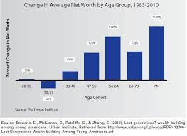 Net Worth By Age Chart Change In Us Net Worth By Age Group Zero Hedge