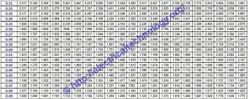 Power Factor Correction Calculation Chart How To Find Capacitor Size In Kvar F For Pf Improvement