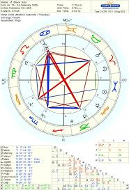 Marilyn Monroe Natal Chart The Natal Grand Cross Grand Square In Astrology Exemplore