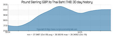 Gbp Thb Chart Gbp To Thb Convert Pound Sterling To Thai Baht Currency