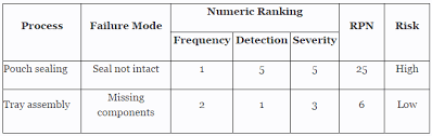 How To Establish Sample Sizes For Process Validation Using