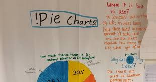 Myhill Chart Grade 4 Blue Is Utrecht Pie Charts Line Graphs And Bar Graphs