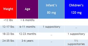 Infant Fever Chart Wonderfully Body Temperature Fever Chart