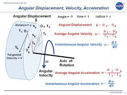 computer drawing of a cylinder showing simple rotation and the definitions of angular displacement velocity