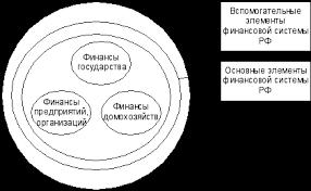 Реферат Финансовая система РФ com Банк рефератов  Финансовая система РФ