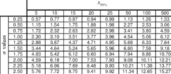 Asme Y14 5 Tolerance Chart 50 X Versus The Complexity N And I Download Table