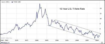 Us 10 Year Bond Yield Chart 30 Year T Bond Yield Chart Best Picture Of Chart Anyimage Org