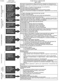 Этапы действий руководителя по организации выполнения курсовой  Этапы действий руководителя по организации выполнения курсовой работы