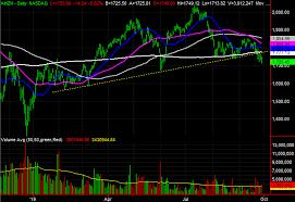 Broadcom Stock Chart 3 Big Stock Charts For Monday Amazon Broadcom And
