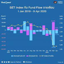 😱 SET Index กับ Fund Flow:... - ม้าเฉียว ดูหุ้น The Future