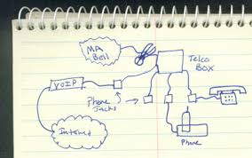 comcast home wiring diagram wiring diagram schematics how to wiring voip to your phone jacks