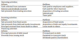 cash flow statements 27 understanding cash flow statements