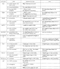 Summary Chart Of Modals And Similar Expressions Doris3m Efl Center English For Work Verb Tenses