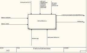 Курсовая работа Проектирование информационной системы Библиотека  Контекстная диаграмма А 0 является вершиной древовидной структуры диаграмм и представляет собой общее описание системы и ее взаимодействия с внешней