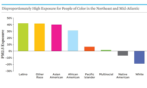 How To Make Chart On Pollution Inequitable Exposure To Air Pollution From Vehicles Union