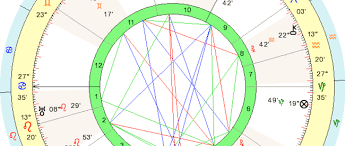 Disclosed Birth Chart For Gemini Birth Chart Morgan Stewart
