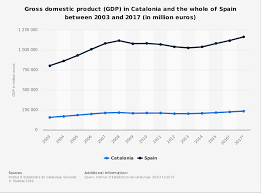 Spain Gdp Chart Gdp In Catalonia And Spain 2003 2017 Statista