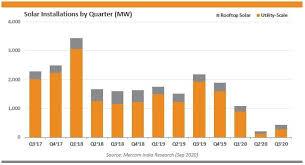 how india s renewable energy sector
