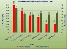 Best Inverter Generator Reviews 2019 Winners Comparison Chart