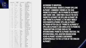 /ˌɪntəˈnæʃ(ə)nəl fəˈnɛtɪk ˈælfəˌbɛt/, ˌɪntəˈnæʃ(ə)nəɫ fəˈnɛtɪk ˈæɫfəˌbɛt. Nato Phonetic Alphabet 1 Minute Wiki Youtube