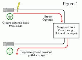 cctv surge protectors cctv surge protection