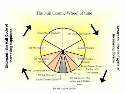 Jainism And Hinduism Venn Diagram Jainism Hinduism And Buddhism Venn Diagram 42 Wiring Diagram