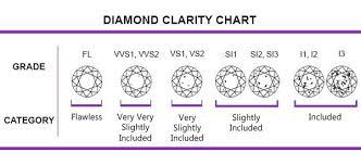 Diamond Clarity Freshtrends