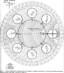 Smith Chart Jpg Electronic Applications Of The Smith Chart Rf Cafe