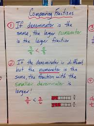 Comparing Fractions Anchor Chart Mr Pouliots Classroom Blog Comparing And Ordering Fractions
