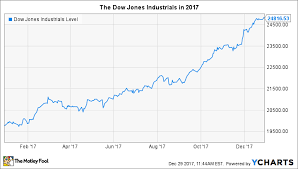 The Dows Best Day In 2017 The Motley Fool