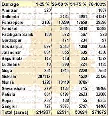 The Tribune Chandigarh India Agriculture Tribune