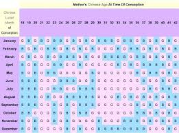 Traditional Chinese Gender Chart Exact Ancient Chinese Gender Chart 2019 Baby Gender From