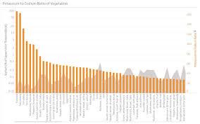 Sodium In Vegetables Chart Workbook Healthiest Vegetables