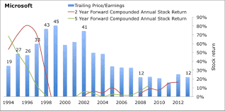 Financial Analysis Of Microsoft Cheap And Expensive Tech Stocks Based On Up To 20 Years