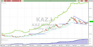 Kaz Minerals Vectorvest Uk Blog