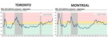 Rbc Stock Price History Chart 12 Charts About Canadian Housing That Will Make You Go Wtf