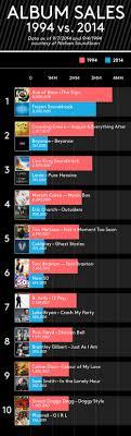 2014 Album Charts Album Sales 1994 Vs 2014 Billboard