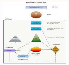 Asterisk Using Freepbx Flow Charts Neills Blog